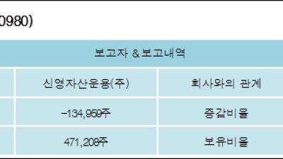 [ET투자뉴스][한라홀딩스 지분 변동] 신영자산운용(주)-1.11%p 감소, 4.5% 보유