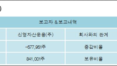 [ET투자뉴스][테크윙 지분 변동] 신영자산운용(주)-2.99%p 감소, 4.35% 보유