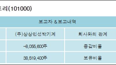[ET투자뉴스][상상인인더스트리 지분 변동] (주)상상인선박기계 외 3명 -12.94%p 감소, 60.8