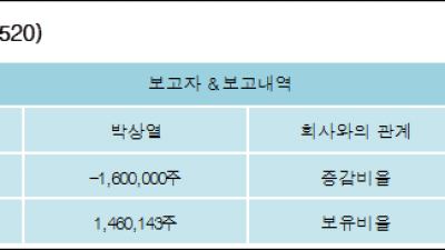 [ET투자뉴스][ITX엠투엠 지분 변동] 박상열 외 1명 -9.71%p 감소, 8.87% 보유