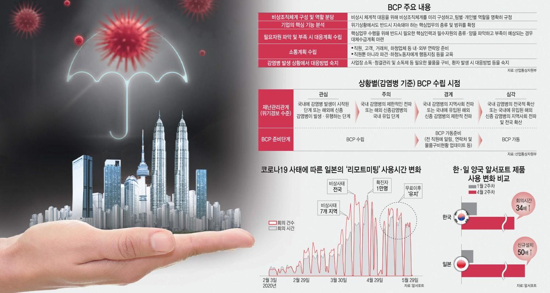 [이슈분석]언제 닥칠지 모르는 위기, BCP에 주목…관련 솔루션 시장도 들썩