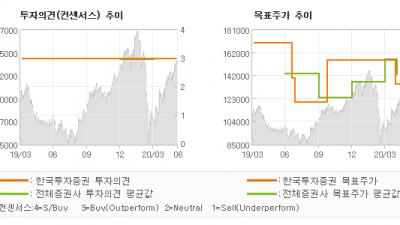 """[ET투자뉴스]삼성전기, """"하반기부터는 꽃길만…"""" BUY(유지)-한국투자증권"""