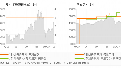 """[ET투자뉴스]삼성전자, """"2분기 ↓, 3분기…"""" BUY-하나금융투자"""
