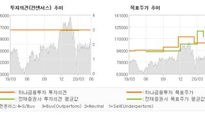 """[ET투자뉴스]SK하이닉스, """"2분기 영업이익 1…"""" BUY-하나금융투자"""