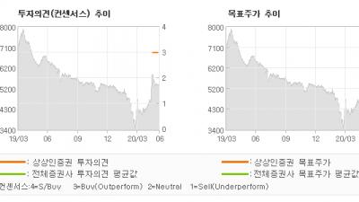 """[ET투자뉴스]씨엠에스에듀, """"위기에 기회가 있다…"""" BUY(신규)-상상인증권"""