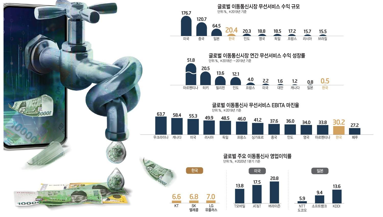 [이슈분석]한국 이통시장, 규모는 크지만 투자능력 저하 지속