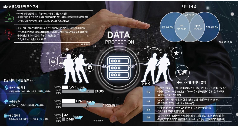 [이슈분석]데이터청 설립, 실현 가능성은?
