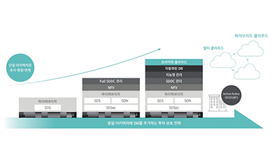 [2020 상반기 인기상품]고객만족-효성인포메이션시스템/HCI 솔루션/UCP HC