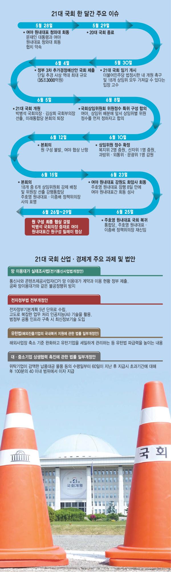 [이슈분석]21대 국회 한달, 사라진 '협치'