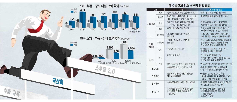 [日 수출규제 1년…소부장 2.0 시대로<상>] 韓 소부장 자립 가속…민·관 협력에 낭보 잇달아