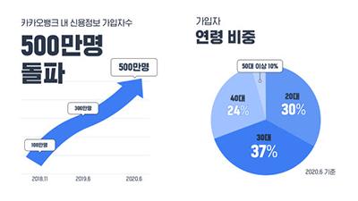 카카오뱅크 '내 신용정보' 서비스 가입자, 500만명 돌파
