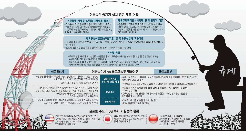 [이슈분석]2중·3중 중계기 설치 규제...5G 투자 동력 상실 우려