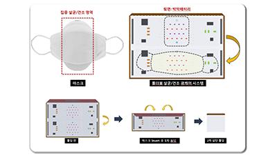 한국광기술원, 휴대용 마스크 살균 시스템 개발
