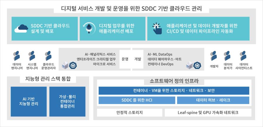 효성인포메이션시스템 DX센터 시즌2 주요내용