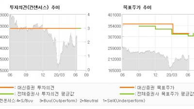 "[ET투자뉴스]SK텔레콤, ""열일하는 SKB…"" BUY-대신증권"