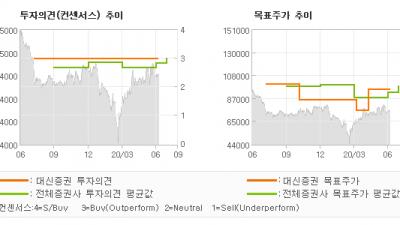 "[ET투자뉴스]금호석유, ""차화정의 실적과 금…"" BUY-대신증권"
