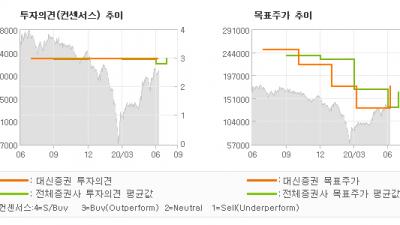 "[ET투자뉴스]SK이노베이션, ""주가 Re-rati…"" BUY-대신증권"