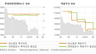 "[ET투자뉴스]OCI, ""바닥권의 시황/가격…"" BUY-대신증권"