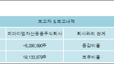 [ET투자뉴스][OQP 지분 변동] 피아이엠자산운용주식회사-5.46%p 감소, 21.21% 보유