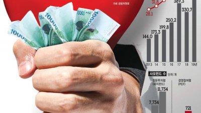 [이슈분석] 사모펀드, 편법 거래로 '수익률 조작'...'잠재 리스크' 감독 강화해야