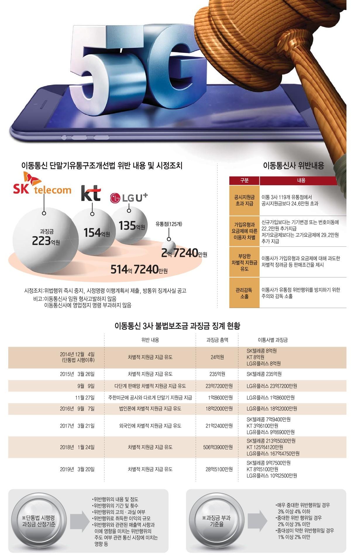 [이슈분석]5G 보조금, 역대급 과징금-감경률...불법엔 '채찍' 투자엔 '당근'