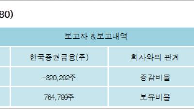 [ET투자뉴스][명문제약 지분 변동] 한국증권금융(주)2.99%p 증가, 2.99% 보유