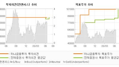 """[ET투자뉴스]케이엠더블유, """"상대적 주가 부진 …"""" BUY-하나금융투자"""