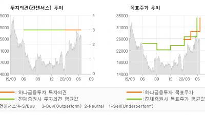 "[ET투자뉴스]푸드나무, ""2Q20 Previ…"" BUY-하나금융투자"