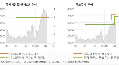 "[ET투자뉴스]파마리서치프로덕트, ""2Q20 Previ…"" BUY-하나금융투자"