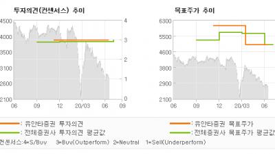 """[ET투자뉴스]미래에셋생명, """"2Q20E: 전년동…"""" BUY(유지)-유안타증권"""