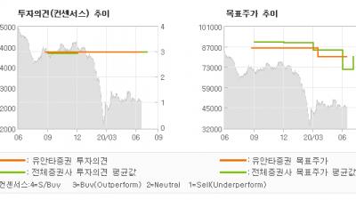 """[ET투자뉴스]삼성생명, """"2Q20E: 기대에…"""" BUY(유지)-유안타증권"""