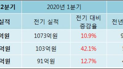 [ET투자뉴스]매출액 5분기 연속 상승