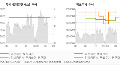"[ET투자뉴스]LG생활건강, ""외부 변수에 흔들리…"" BUY-대신증권"