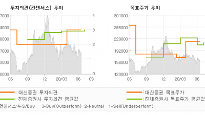 "[ET투자뉴스]아모레퍼시픽, ""2분기 시장 기대치…"" BUY-대신증권"