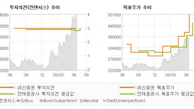 "[ET투자뉴스]농심, ""중장기 Re-rat…"" BUY-대신증권"