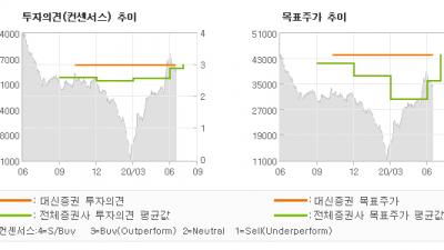 """[ET투자뉴스]롯데하이마트, """"이른 더위와 보복 …"""" BUY-대신증권"""
