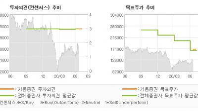 "[ET투자뉴스]CJ ENM, ""길게 보면 참으로 …"" BUY(유지)-키움증권"
