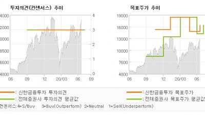 "[ET투자뉴스]심텍, "" DDR5 관련주 …"" BUY(유지)-신한금융투자"