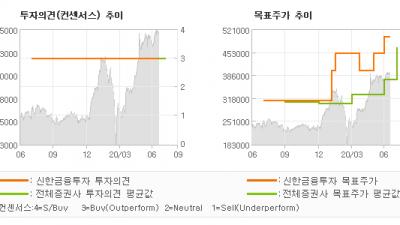 """[ET투자뉴스]삼성SDI, """"전기차 대중화, 이…"""" BUY(유지)-신한금융투자"""