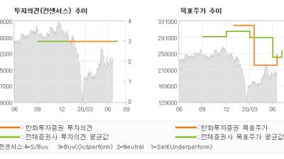 "[ET투자뉴스]현대모비스, ""전동화 부문 高 성…"" BUY(유지)-한화투자증권"