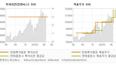 "[ET투자뉴스]더존비즈온, ""글로벌 SaaS 기…"" BUY(유지)-한화투자증권"