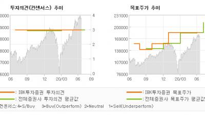 "[ET투자뉴스]LG이노텍, ""2 분기 기대 이상…"" BUY(유지)-IBK투자증권"