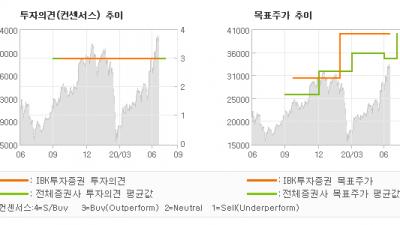 "[ET투자뉴스]아모텍, ""2 분기 부진 . …"" BUY(유지)-IBK투자증권"