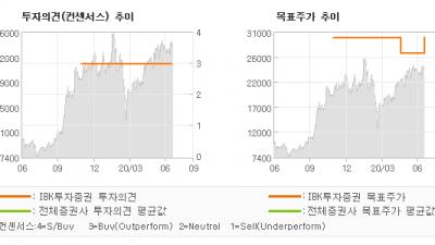 "[ET투자뉴스]KH바텍, ""2 분기 실적은 부…"" BUY(유지)-IBK투자증권"