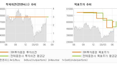 "[ET투자뉴스]이녹스첨단소재, ""2 분기 기대 이상…"" BUY(유지)-IBK투자증권"