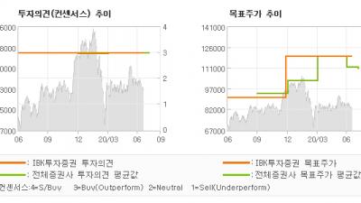 """[ET투자뉴스]SK하이닉스, """"2 분기 예상보다 …"""" BUY(유지)-IBK투자증권"""