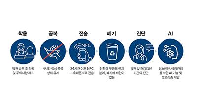 유엑스엔, 38억원 규모 24시간 혈당측정기 개발 연구과제 주관기관 선정