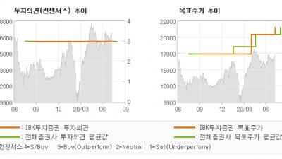 "[ET투자뉴스]윈스, ""상반기 영업이익 1…"" BUY-IBK투자증권"