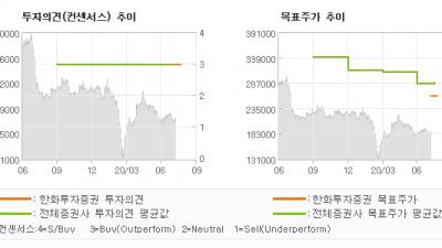 "[ET투자뉴스]동원F&B, ""꾸준 히 나아가다…"" BUY-한화투자증권"