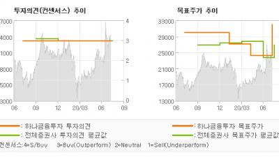 """[ET투자뉴스]비에이치, """"5G로 밸류에이션 …"""" BUY-하나금융투자"""
